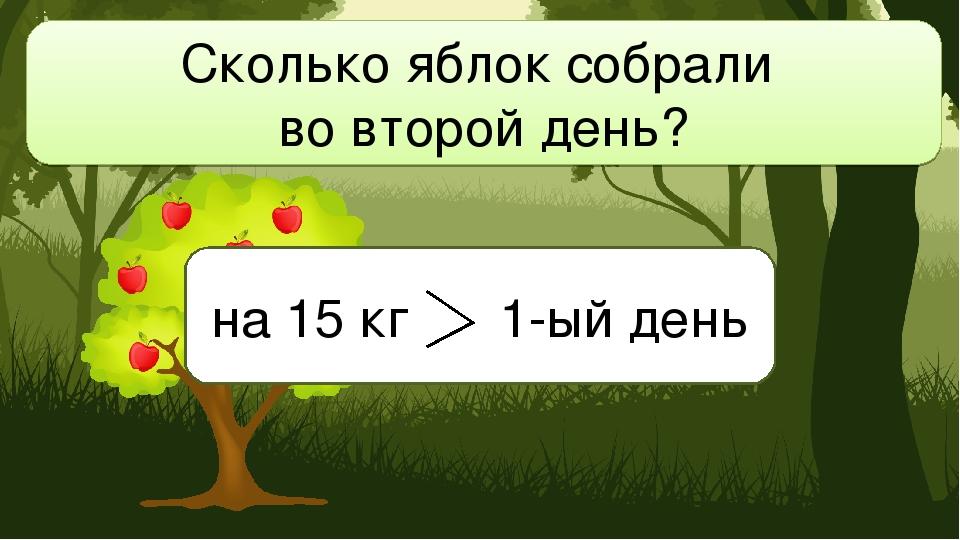 Сколько яблок собрали во второй день? на 15 кг 1-ый день