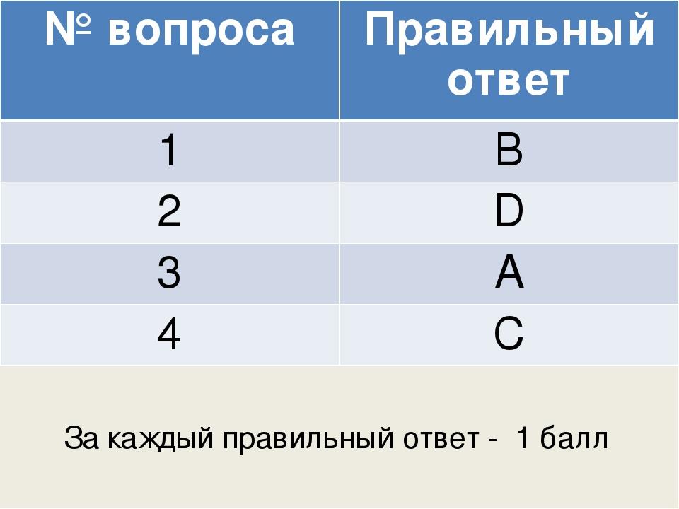 За каждый правильный ответ - 1 балл № вопроса Правильный ответ 1 B 2 D 3 А 4 С