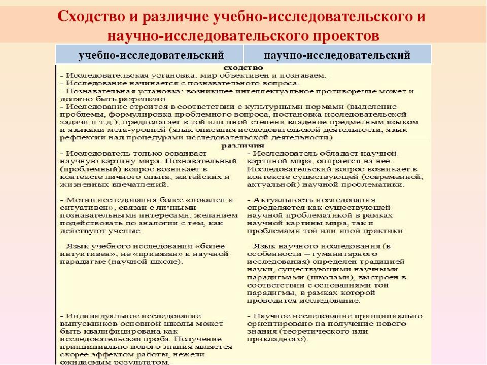 Сходство и различие учебно-исследовательского и научно-исследовательского про...