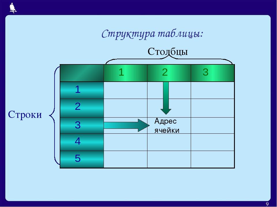 * Столбцы Строки Адрес ячейки Структура таблицы: 1 2 3 1 2 3 4 5 Москва, 2006 г.