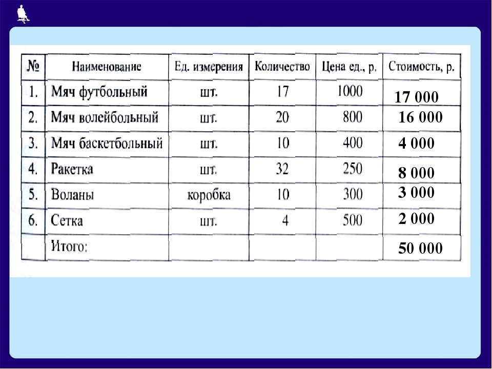 17 000 16 000 4 000 8 000 3 000 2 000 50 000 Москва, 2006 г.