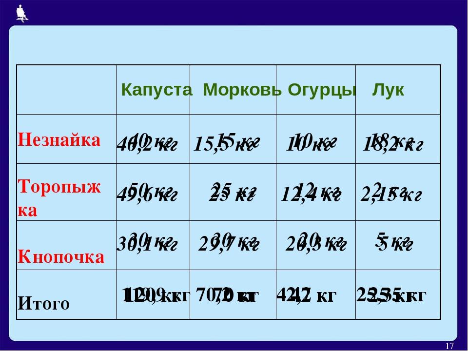 * Капуста Морковь Огурцы Лук Незнайка Торопыжка Кнопочка Итого 40 кг 15 кг 10...