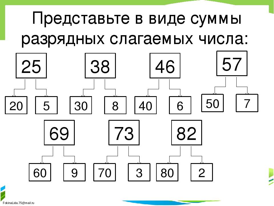 Представьте в виде суммы разрядных слагаемых числа: 25 20 5 38 8 30 46 6 40 5...
