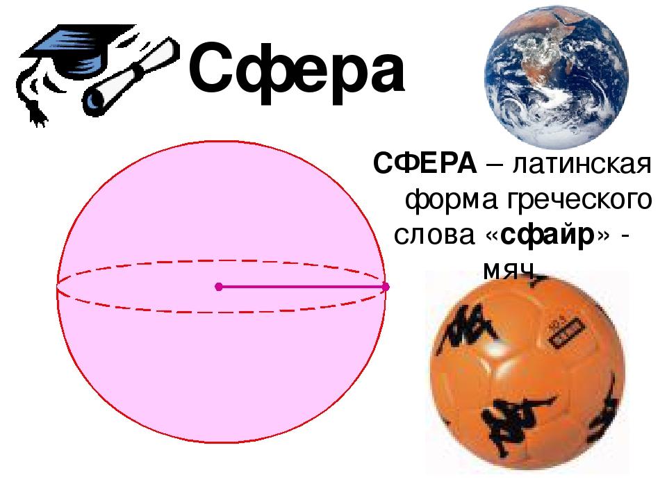 СФЕРА – латинская форма греческого слова «сфайр» - мяч. Сфера
