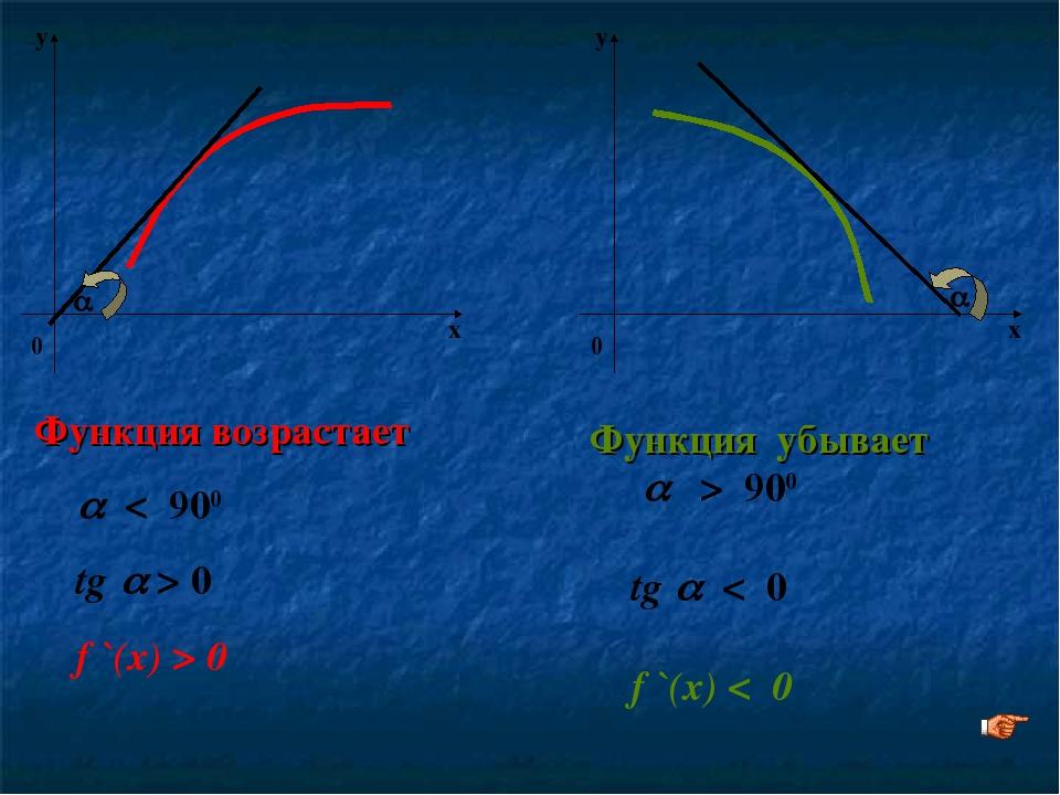   Функция возрастает  < 900 tg  > 0 f `(x) > 0 Функция убывает  > 900 tg...