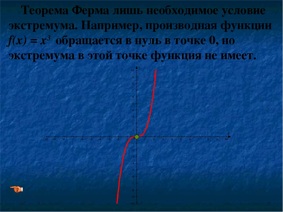 Теорема Ферма лишь необходимое условие экстремума. Например, производная функ...