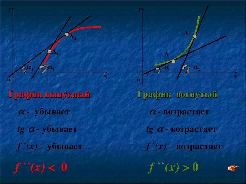 1 2 График выпуклый  - убывает tg  - убывает f `(x) – убывает f ``(x) < 0...