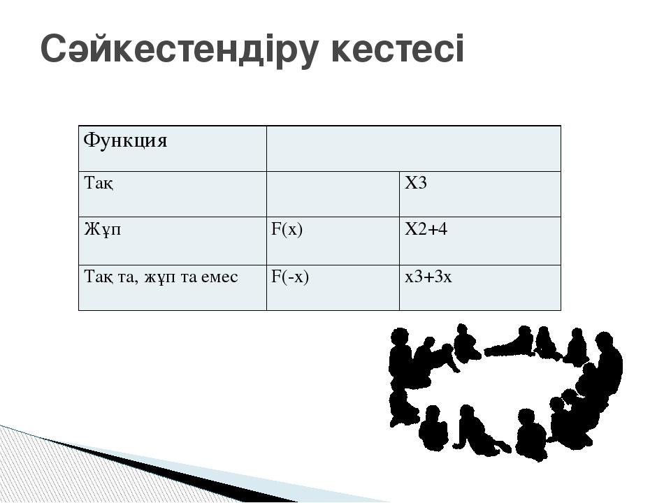 Сәйкестендіру кестесі Функция Тақ X3 Жұп F(x) Х2+4 Тақ та, жұп та емес F(-x)...