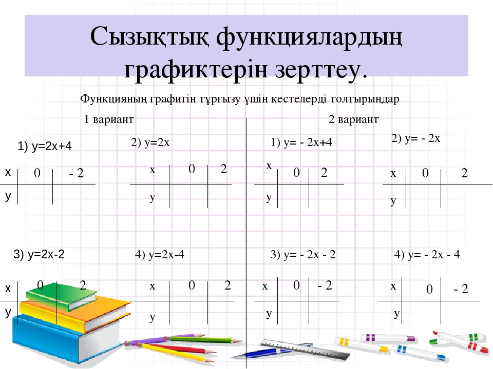 Сызықтық функциялардың графиктерін зерттеу. Функцияның графигін тұрғызу үшін...