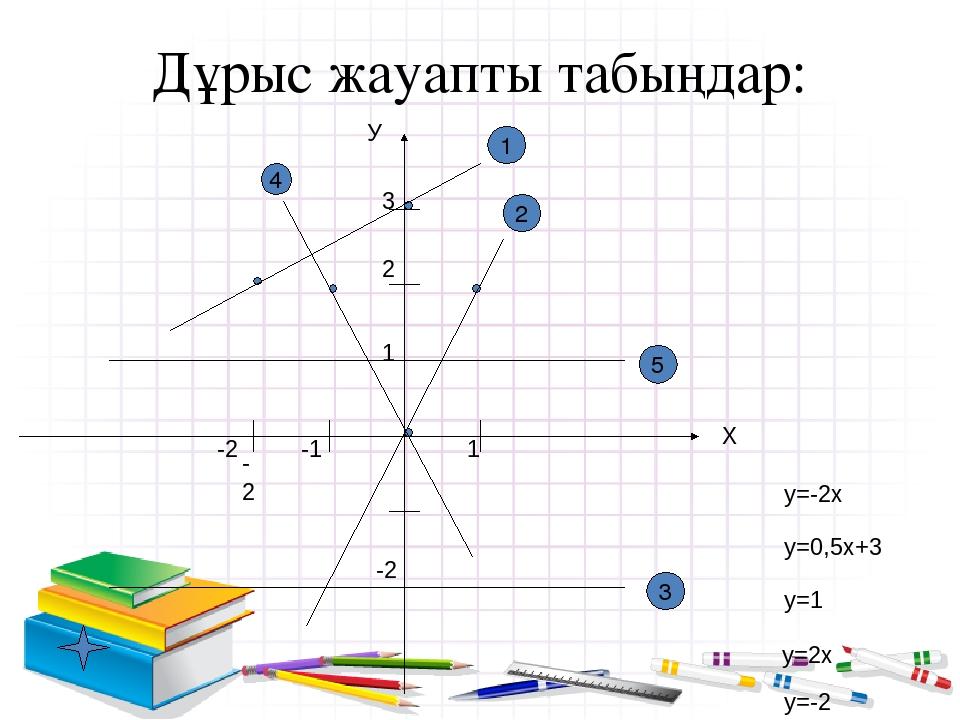 Дұрыс жауапты табыңдар: У Х 3 1 1 -2 -2 5 -2 3 2 2 1 -1 4 у=-2х у=0,5х+3 у=1...