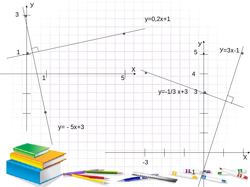 У Х 1 5 3 1 у=0,2х+1 у= - 5х+3 У Х 3 -1 -3 4 5 у=-1/3 х+3 У=3x-1