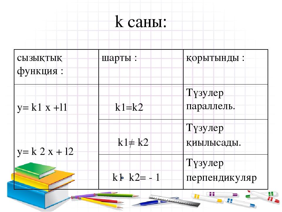 k саны: сызықтықфункция : шарты: қорытынды: у=k1x +l1 y= k2x + l2 k1=k2 Түзул...