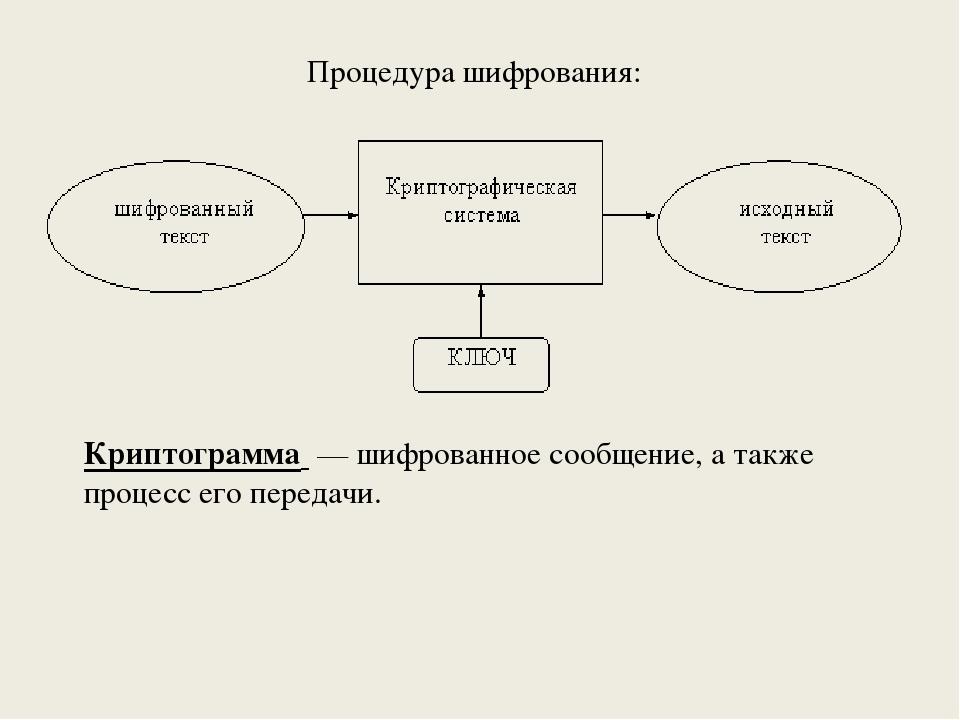 Процедура шифрования: Криптограмма — шифрованное сообщение, а также процесс...