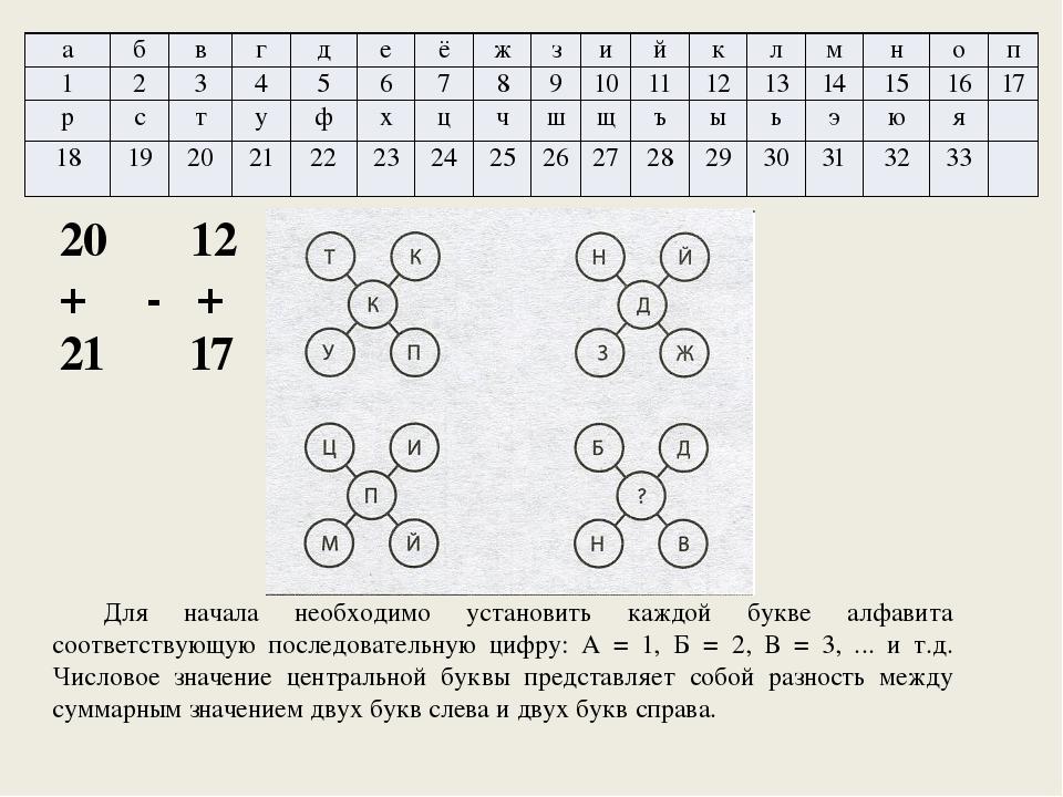 Для начала необходимо установить каждой букве алфавита соответствующую послед...