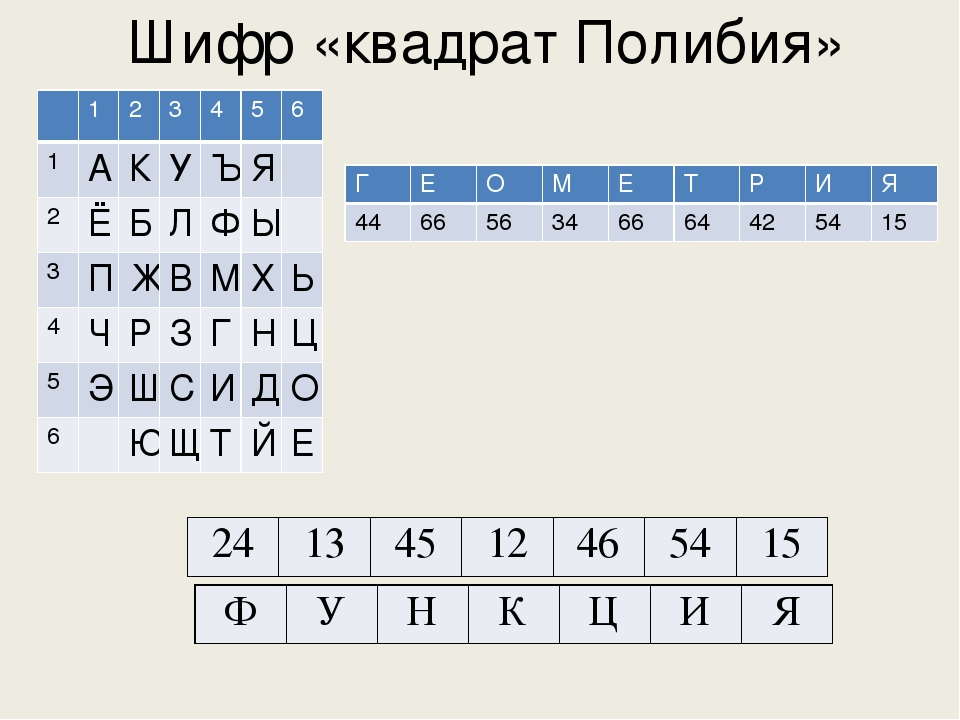 Шифр «квадрат Полибия» 1 2 3 4 5 6 1 А К У Ъ Я 2 Ё Б Л Ф Ы 3 П Ж В М Х Ь 4 Ч...
