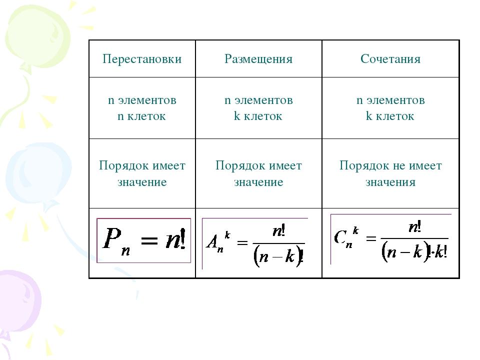 Перестановки Размещения Сочетания n элементов n клеток n элементов k клеток n...
