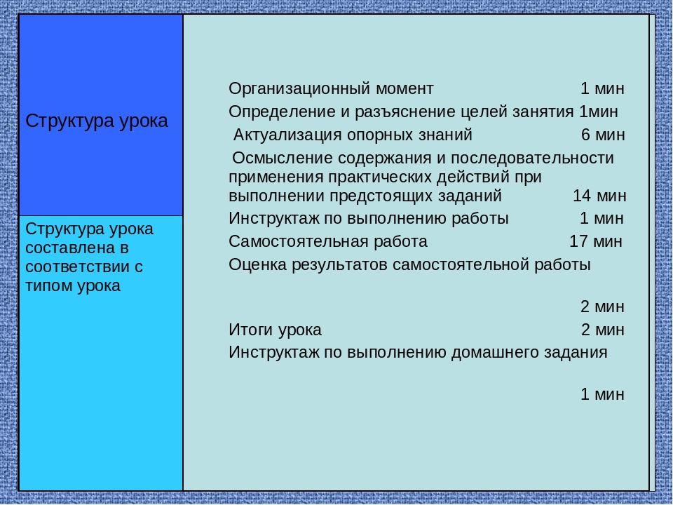 Организационный момент 1 мин Определение и разъяснение целей занятия 1мин Акт...