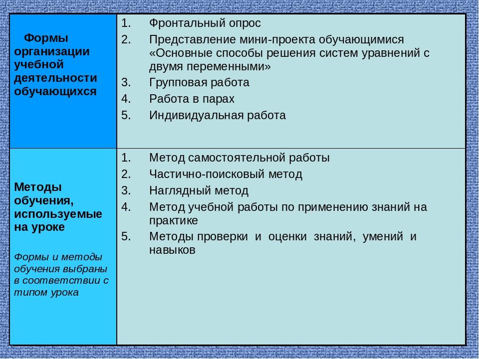 Формы организации учебной деятельности обучающихся Фронтальный опрос Представ...