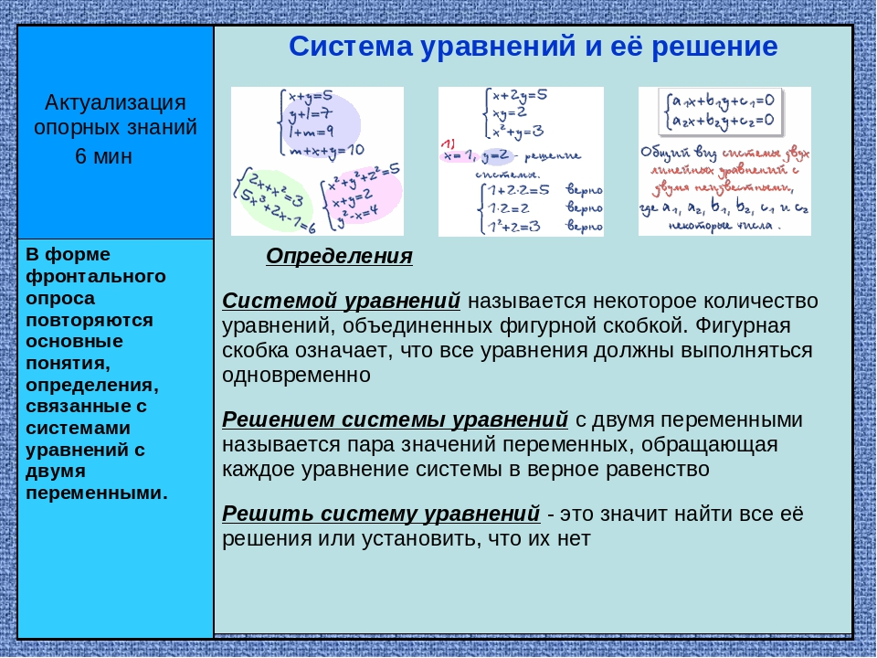 Актуализация опорных знаний 6 мин Система уравнений и её решение В форме фрон...