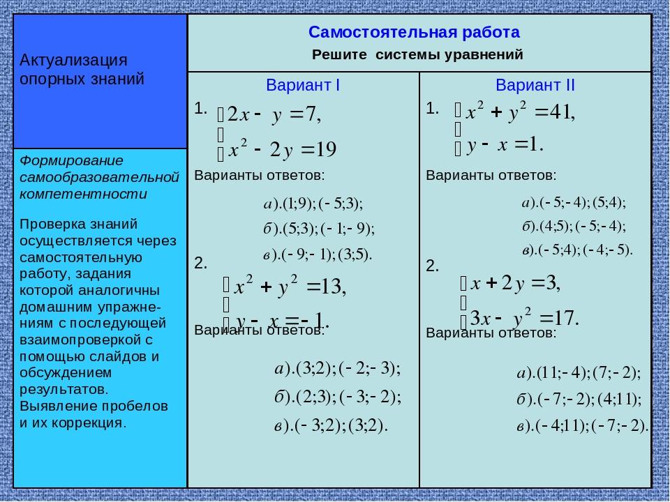 Самостоятельная работа Решите системы уравнений Актуализация опорных знаний Ф...