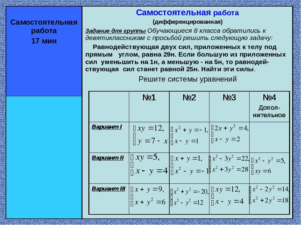 Самостоятельная работа (дифференцированная) Задание для группы Обучающиеся 8...