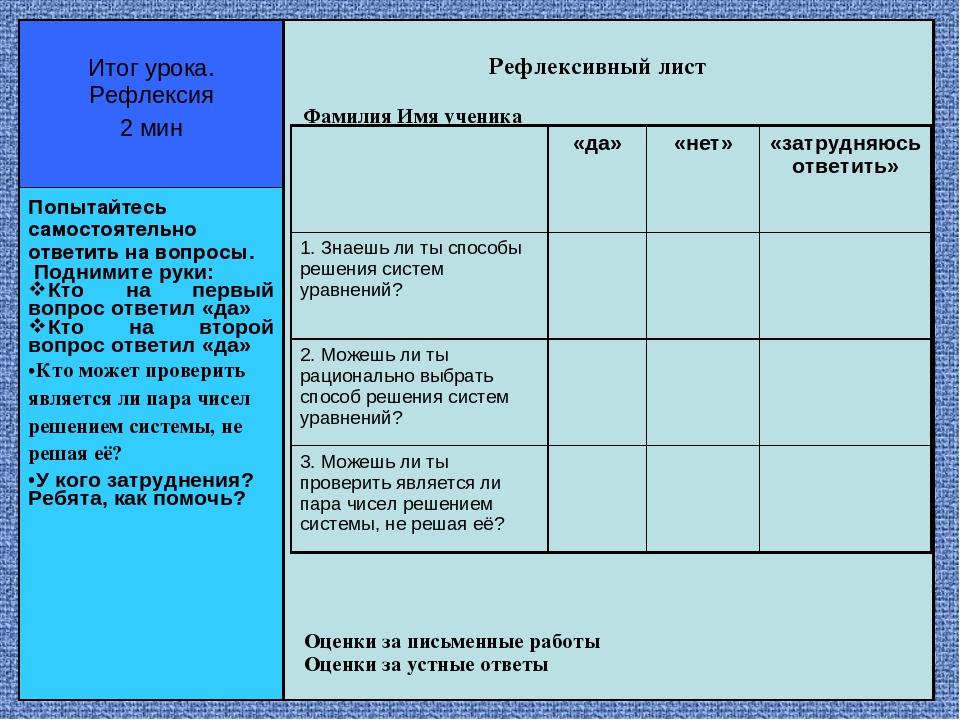 Рефлексивный лист Фамилия Имя ученика Оценки за письменные работы Оценки за у...