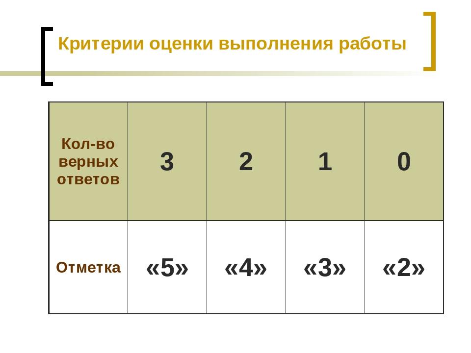 Критерии оценки выполнения работы Кол-во верных ответов 3 2 1 0 Отметка «5» «...