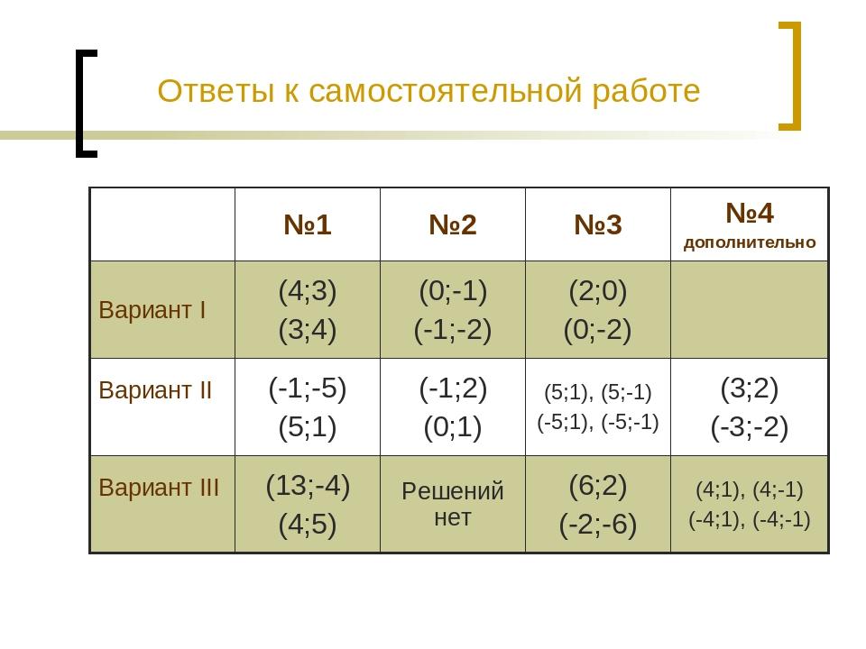 Ответы к самостоятельной работе №1 №2 №3 №4 дополнительно Вариант I (4;3) (3;...