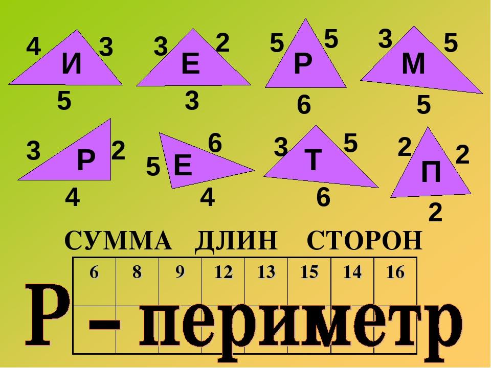 4 3 5 И 3 2 3 Е 3 5 5 5 5 6 Р М 3 2 2 2 2 5 3 4 4 6 5 6 Р Е Т П СУММА ДЛИН СТ...