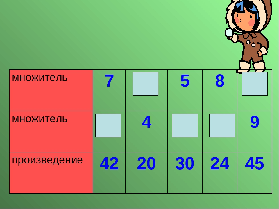 множитель 7 5 5 8 5 множитель 6 4 6 3 9 произведение 42 20 30 24 45