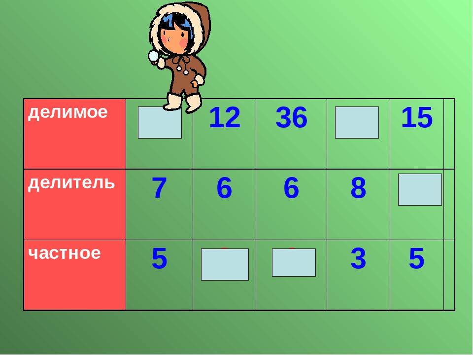 делимое 35 12 36 24 15 делитель 7 6 6 8 3 частное 5 2 6 3 5