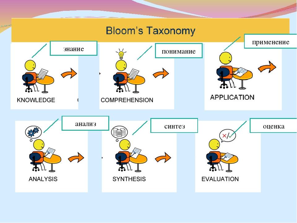 знание понимание применение анализ синтез оценка
