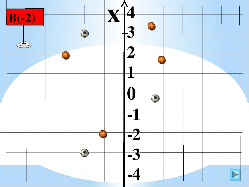 4 3 2 1 0 -1 -2 -3 -4 х В(-2)