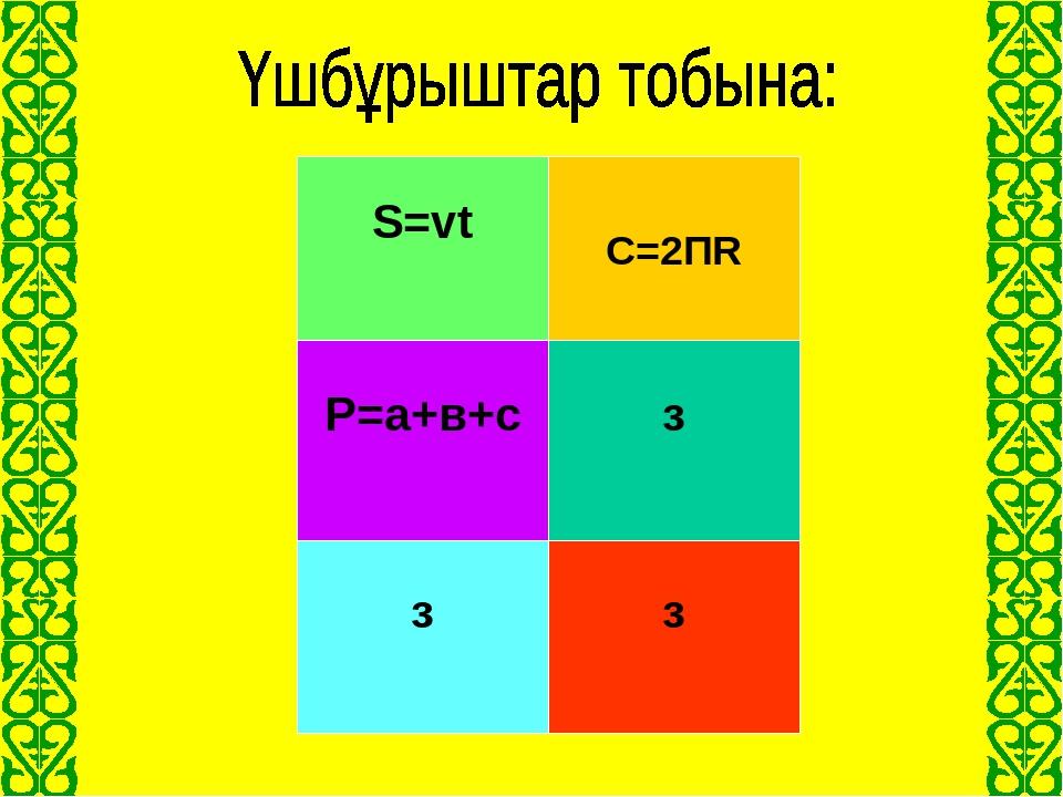 Жолдың формуласы S=vt Үшбұрыштың периметрі P=а+в+с Шеңбердің ұзындығы С=2ПR Ү...