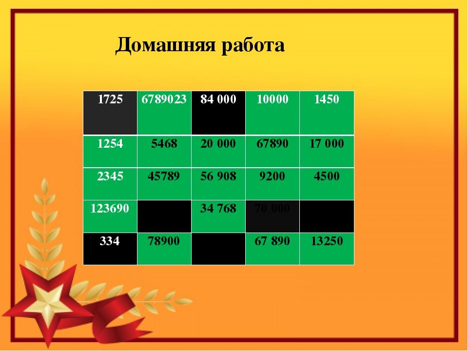 Домашняя работа 1725 6789023 84 000 10000 1450 1254 5468 20 000 67890 17 000...