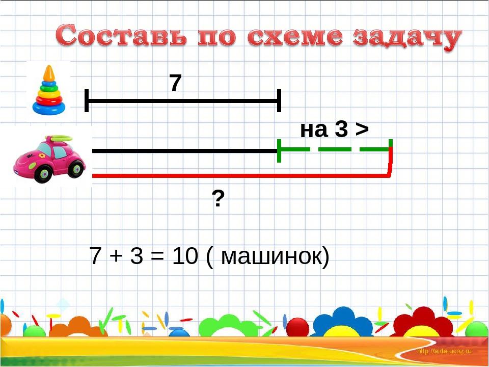 на 3 > ? 7 7 + 3 = 10 ( машинок)