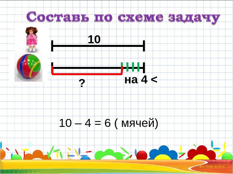 на 4 < 10 ? 10 – 4 = 6 ( мячей)