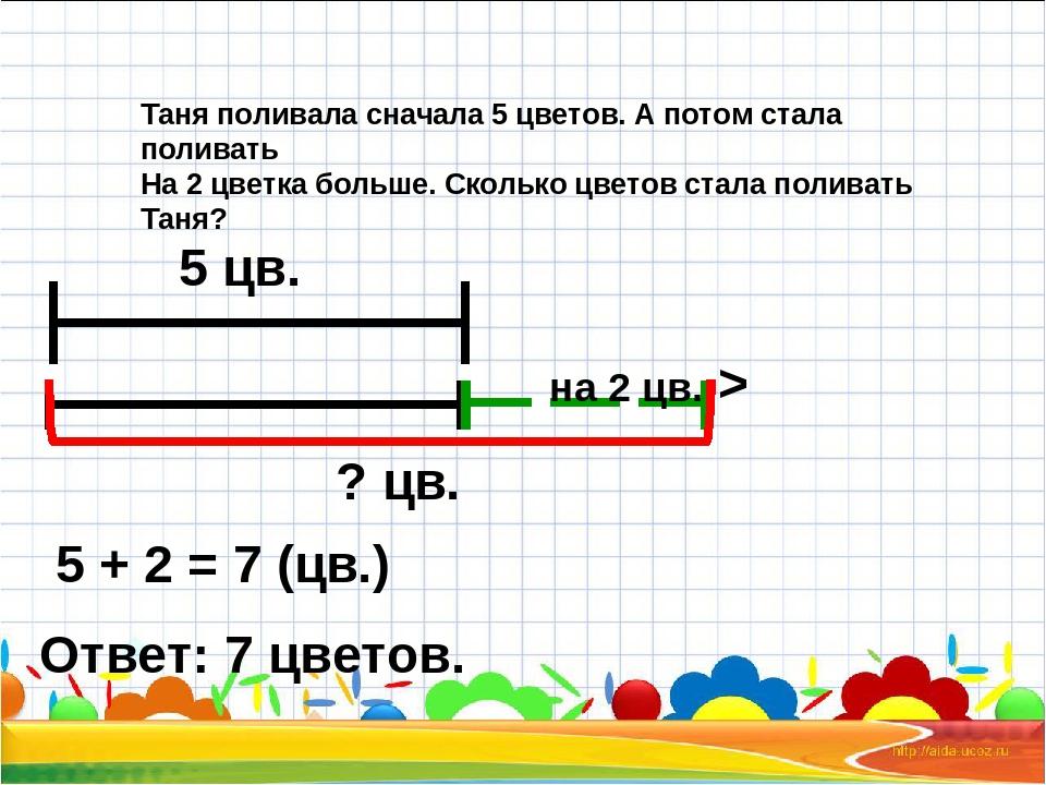 5 цв. на 2 цв. > ? цв. 5 + 2 = 7 (цв.) Ответ: 7 цветов. Таня поливала сначала...