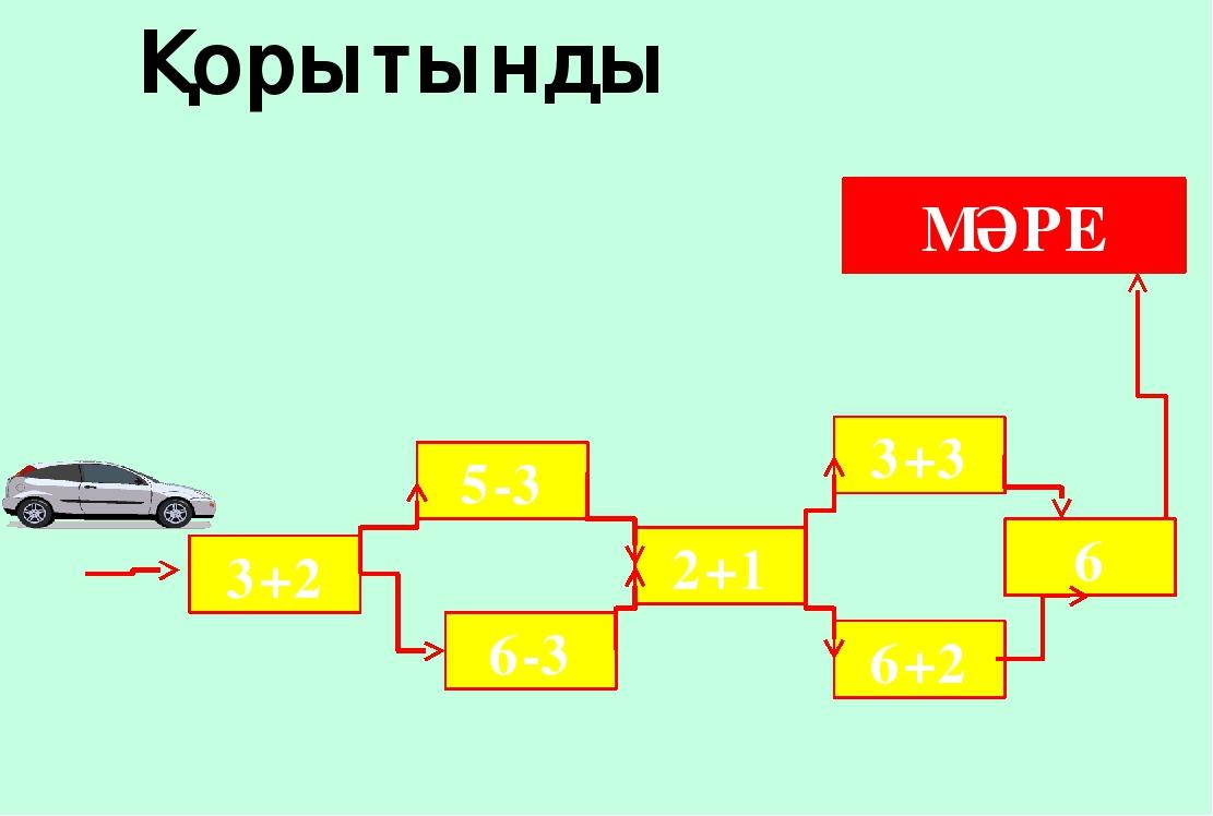 3+2 5-3 6-3 2+1 3+3 6+2 6 МӘРЕ Қорытынды