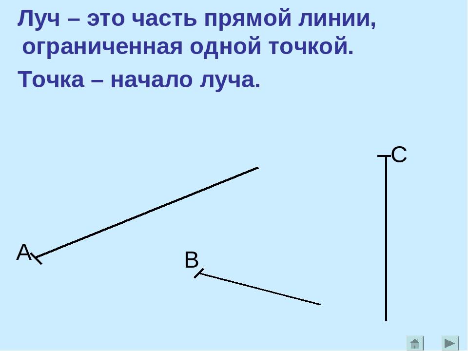 Луч – это часть прямой линии, ограниченная одной точкой. Точка – начало луча....