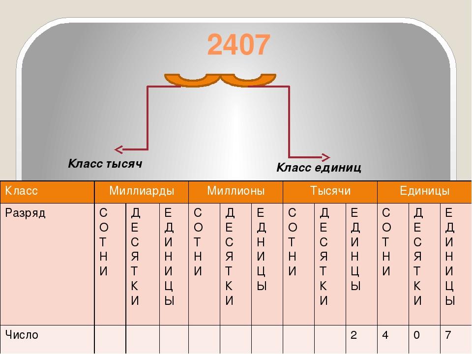 Домашнее задание: Глава I Параграф 1 «Натуральные числа и шкалы» Пункт 1 «Обо...