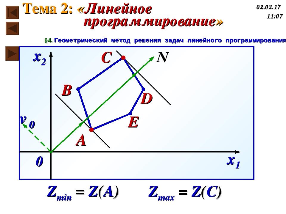 Zmin = Z(A) 0 x2 x1 ℓ0 C B A D E Zmax = Z(C) Тема 2: «Линейное программирован...