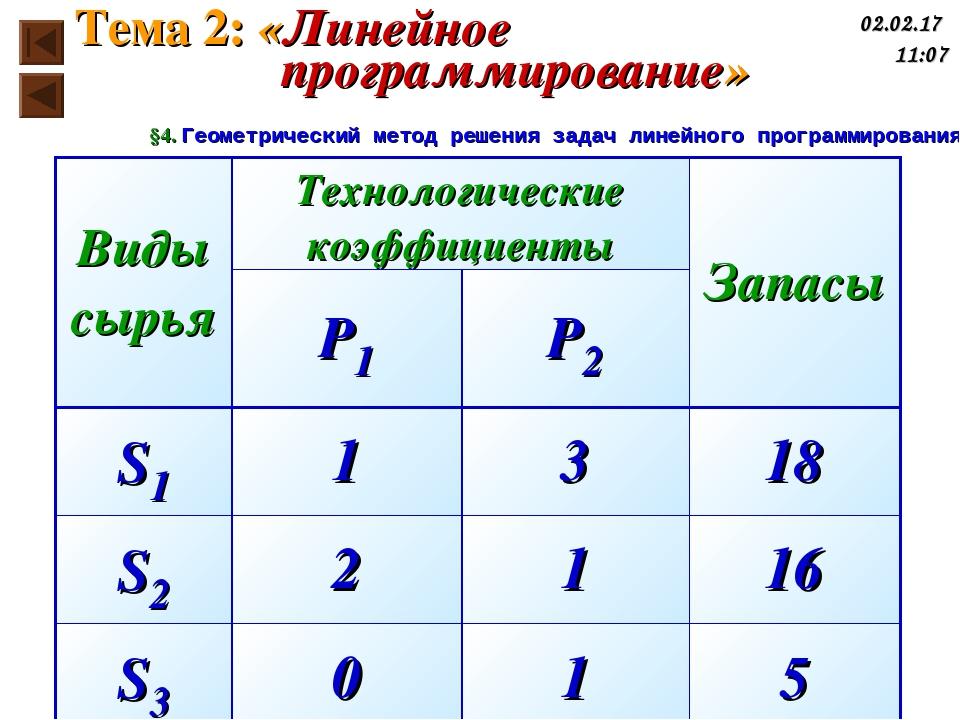 Тема 2: «Линейное программирование» * §4. Геометрический метод решения задач...