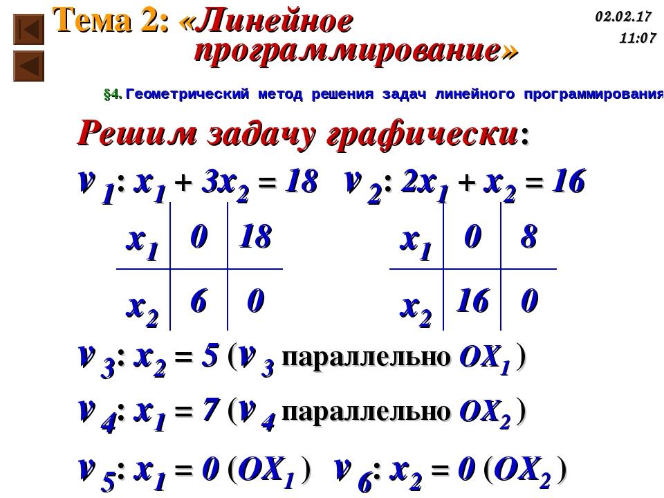 Решим задачу графически: ℓ1: x1 + 3x2 = 18 ℓ2: 2x1 + x2 = 16 ℓ3: x2 = 5 (ℓ3 п...