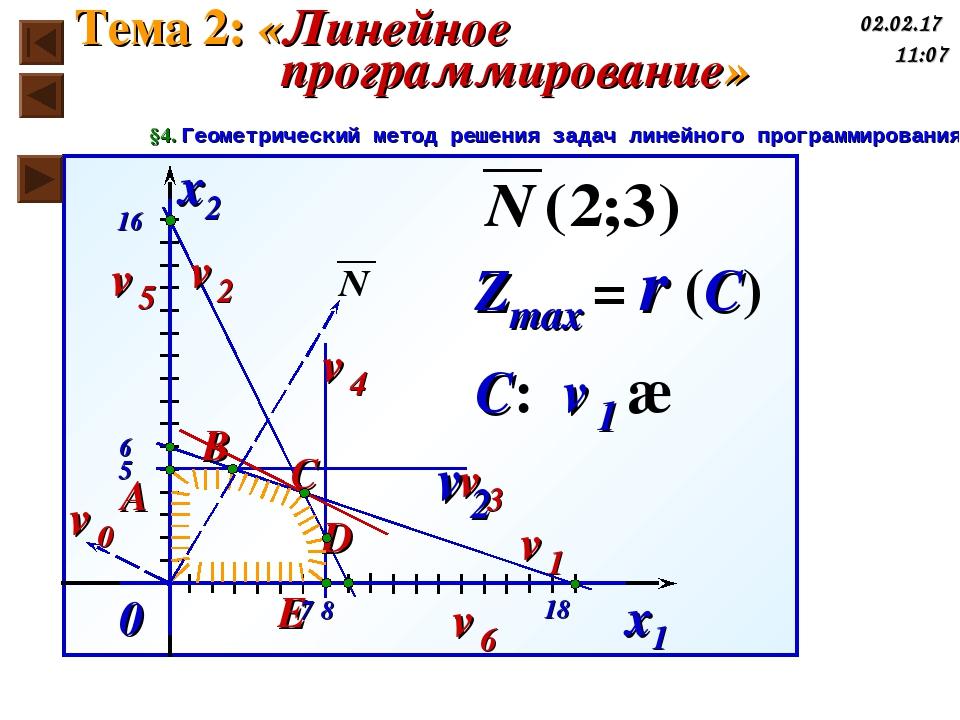 0 x2 x1 ℓ0 ℓ1 ℓ4 ℓ3 ℓ2 ℓ5 ℓ6 A B C D E 6 5 16 7 8 18 Zmax = r (C) С: ℓ1 ∩ ℓ2...