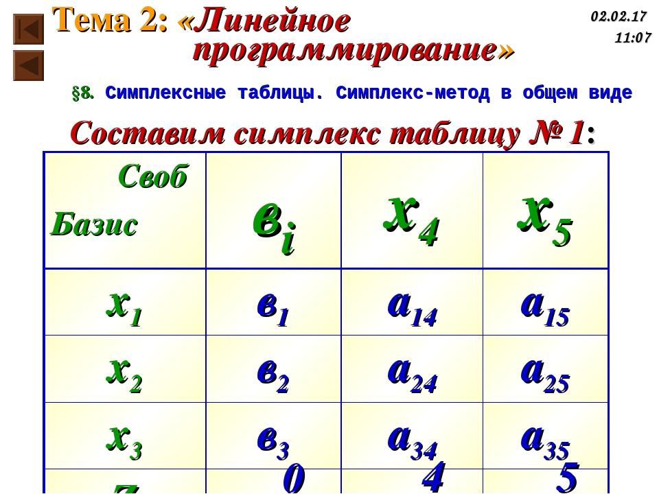 §8. Симплексные таблицы. Симплекс-метод в общем виде Составим симплекс таблиц...