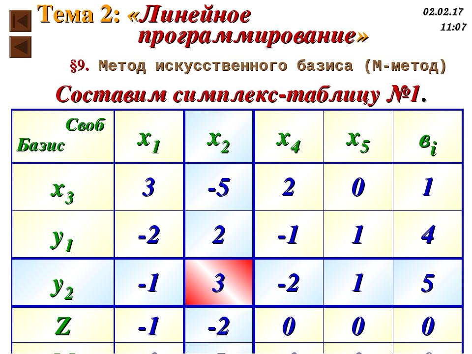 Составим симплекс-таблицу №1. §9. Метод искусственного базиса (М-метод) Тема...