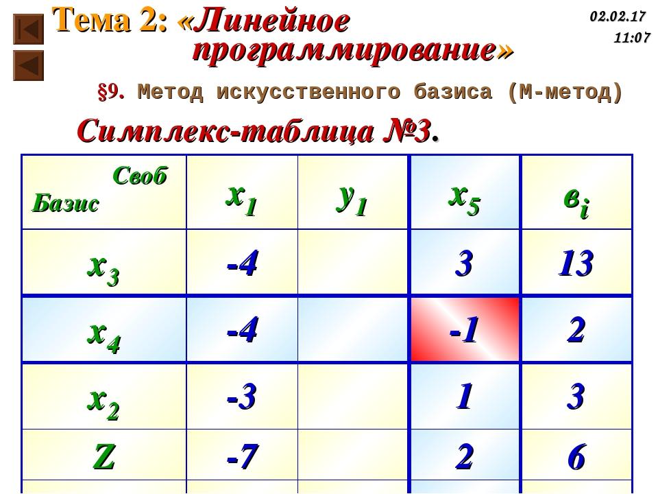 Симплекс-таблица №3. §9. Метод искусственного базиса (М-метод) Тема 2: «Линей...