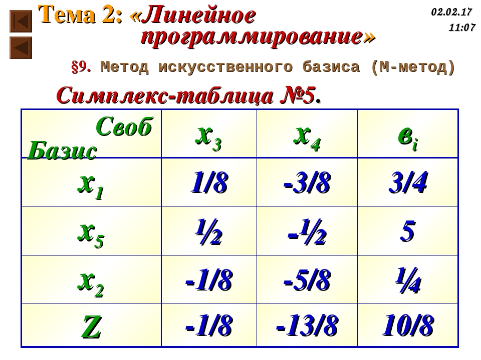 Симплекс-таблица №5. Базис Своб §9. Метод искусственного базиса (М-метод) Тем...