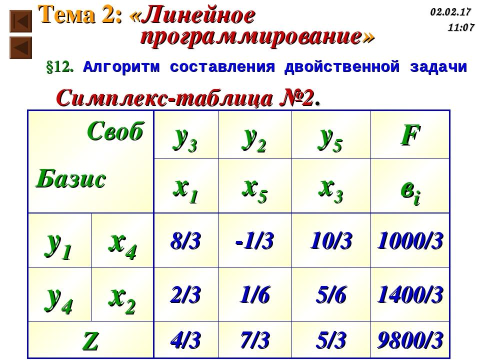 §12. Алгоритм составления двойственной задачи Симплекс-таблица №2. Базис Своб...